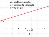 Equazione della retta piano