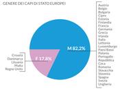 Donne comando, pochi Capi Stato nell'Unione Europea
