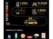 Formula Pirelli: tutti numeri 2014