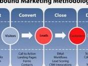 Tecniche inbound marketing pubblicità futuro