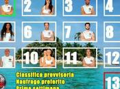 Tutti concordi…Valerio Scanu deve restare all'Isola Famosi! Ecco perchè….