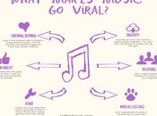 Viral Songs: canzoni condivise della settimana Spagna Italia [#2]