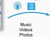 Copiare canzoni iTunes Nokia Lumia