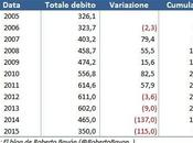 debito delle squadre spagnole Stato torna sotto controllo