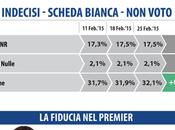 Sondaggio DATAMEDIA febbraio 2015: 41,2% (+8,2%), 33%, 19,3%