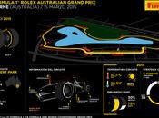 Anteprima Gran Premio d'Australia: Melbourne, 12-15 marzo 2015