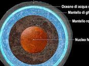 Ganimede, Luna Giove: sotto Superficie Oceano