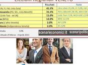 Sondaggio Elezioni Regionali Veneto: Zaia (CDX) 41,5%, Moretti (CSX) 31,5%, Berti (M5S) 12%, Tosi