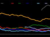 Sondaggio IXE' aprile 2015: 43,6% (+9,5%), 34,1%, 18,7%