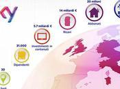Corporate Europe, Risultati 14/15: 4.746 abbonati Italia