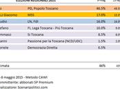 Sondaggio Elezioni Regionali Toscana: Rossi (CSX) 46,5%, Giannarelli (M5S) 17%, Borghi (LN)