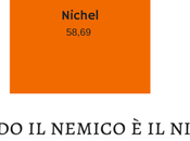 questione Nichel