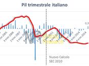 Italia crescita decimale debito colossale