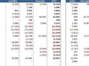 Calciomercato estivo 2015: analisi operazioni impatti bilanci