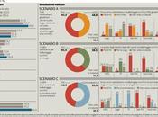 Sondaggio IPSOS giugno 2015: 35,9% (+0,3%), 35,6%, 27,5%