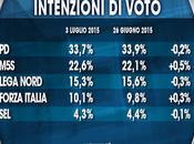 Sondaggio luglio 2015: 39,2% (+4,4%), 34,8%, 22,6%