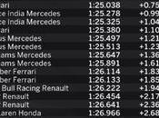 Monza Gran Premio d'Italia 2015 Buon inizio Mercedes.