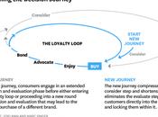 Progettare Customer Journey: come multicanalità aiuta business Marketing
