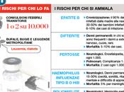 Tutte Bufale Vaccini Smontate
