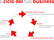 ciclo business