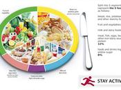 piatto benessere alimentare: prima parte