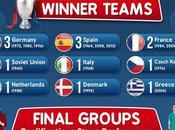 Euro 2016: pochi mesi dall'inizio qualche dato (Infografica)