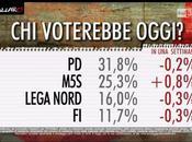 Sondaggio EUROMEDIA febbraio 2016: (+1,2%), 31,8%, 25,3%