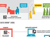Virtual Data Room: perché sceglierle?