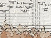profili alpini Touring Club Peak Finder