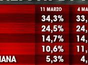 Sondaggio marzo 2016: 34,3% (+5,2%), 29,1%, 24,5%