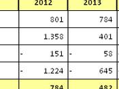 Watford Bilancio 2014/15: promozione comporta perdita