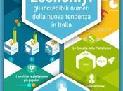 sharing economy: fenomeno costante crescita Italia