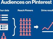 Pinterest: nuove funzionalità targeting