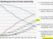 mercato self-publishing secondo scrittori italiani
