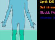 L'acqua punto vista biologico