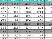 Juventus situazione contabile aggregata 2015/16 base dati EXOR