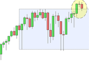 S&P 500: attesa della