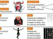 Intelligenza Artificiale: miti realta'