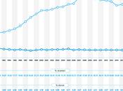 Detenuti stranieri calo rispetto 2007