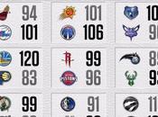 21/11/2016: Clippers Warriors fuga, sorpresa 76ers, immenso Greek Freak