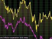 aspettative inflazione eurozona usa, grafico