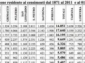 sfacelo demografico della Slavia lietih adan cieu kamun manj