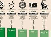 Competitive balance campionati secondo Sole 24ore [infografica]