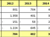 Watford Bilancio 2016: Premier porta record fatturato primo utile