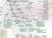 network delle organizzazioni longeviste