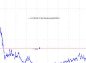 Grafico: rendimento gov. bond nove anni curva appiattita)