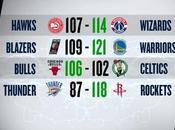 Playoff 16/04/2017: Warriors paura, Bulls corsari Boston, Rockets Wizards
