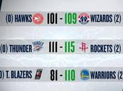 Playoff 19/04/2017: Rockets cancellano storica notte Westbrook, anche Warriors Wizards