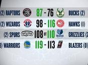 Playoff 22/04/2017: Grizzlies Raptors 2-2, Warriors, Hawks sono vivi