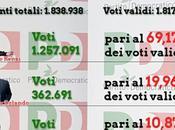 Confronto risultati delle primarie 2017 2013 Dati ufficiali